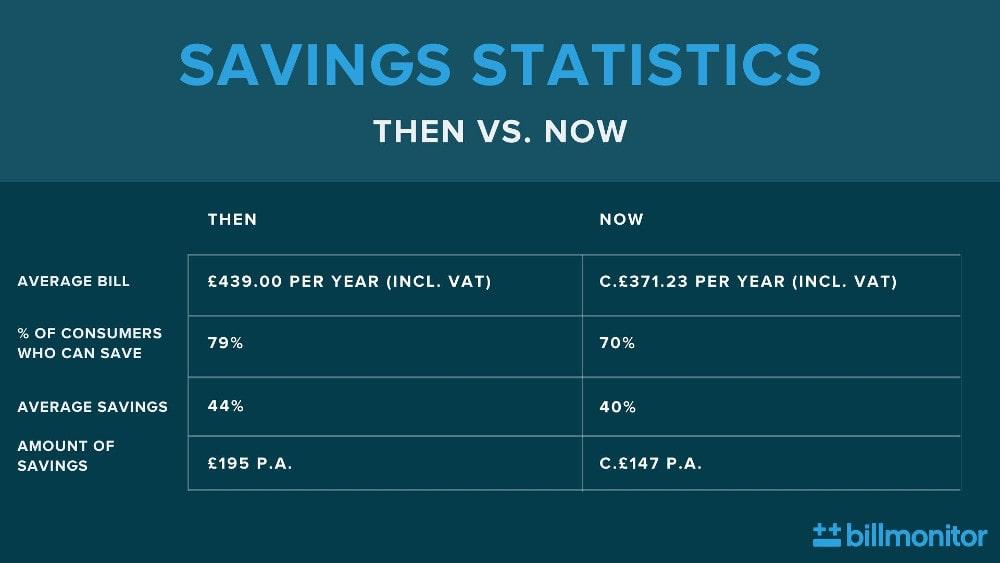Savings statistics